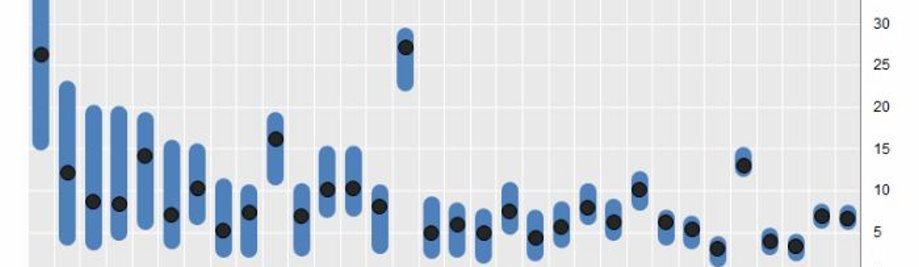 gràfic de la versió petita